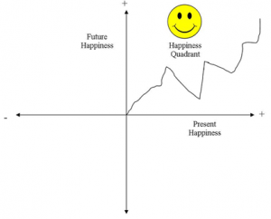 happiness quadrant